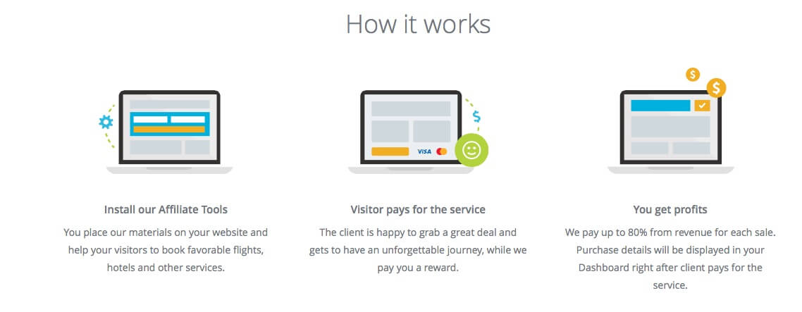 ListWP Business Directory Travelpayouts